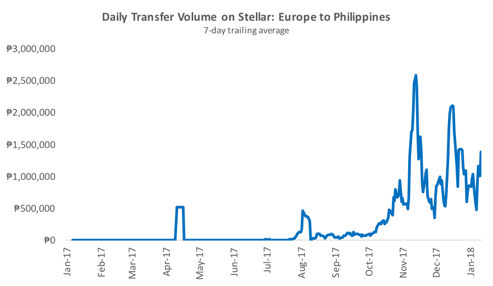 Stellar's Europe to Philippinees Payment Corridor