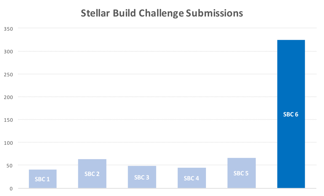 Stellar Build Challenge Submission Volume