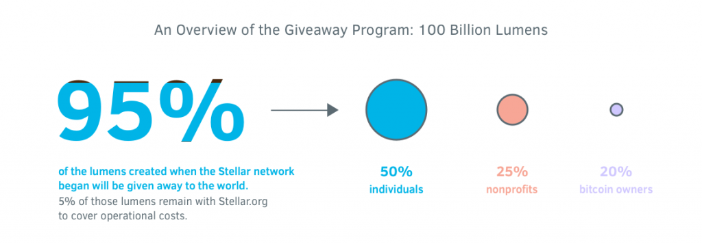 For more information on this breakdown, see the Stellar.org mandate: https://www.stellar.org/about/mandate/