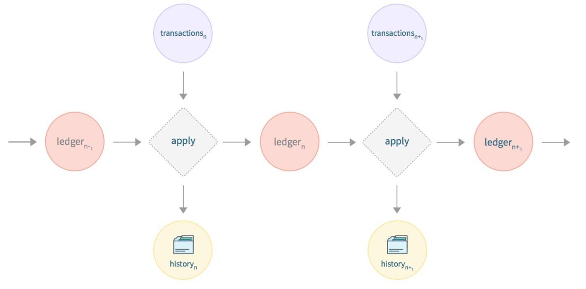 Source: [https://www.stellar.org/developers/stellar-core/software/core-data-flow.pdf](https://www.stellar.org/developers/stellar-core/software/core-data-flow.pdf)