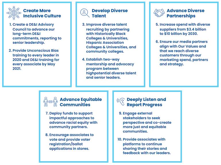 Kroger Framework for Action DE&I plan.png