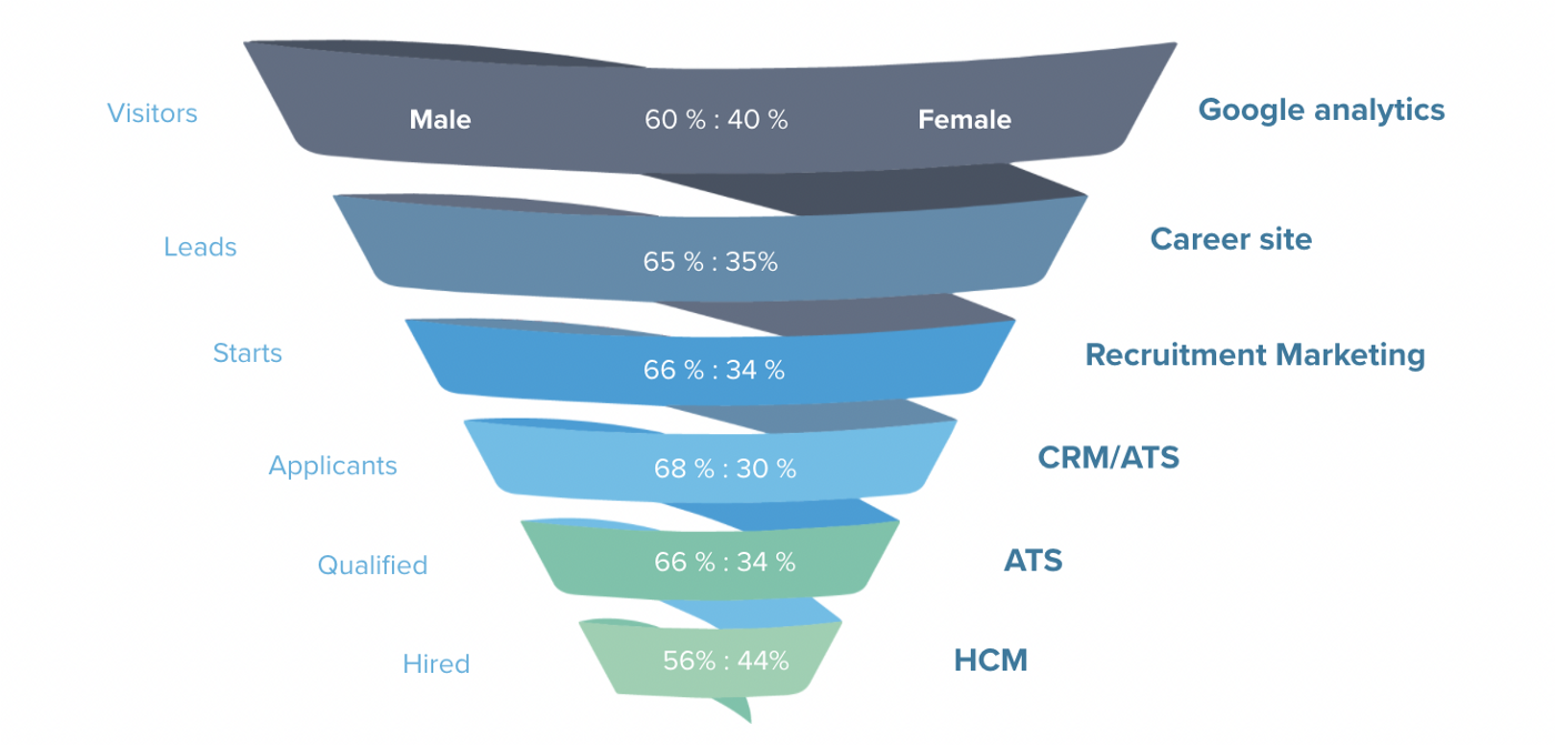 The hiring funnel by gender diversity