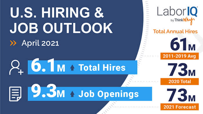 The latest BLS data on hiring trends for April 2021 provides insight into the overall U.S. employment situation.