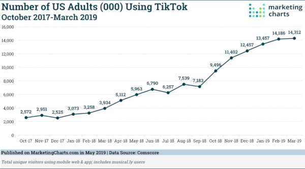 TikTok users are young, but they listen to a ton of music.