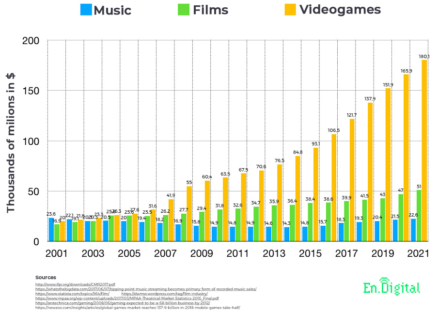 music trends 2020 also include video games taking over entertainment by leaps and bounds