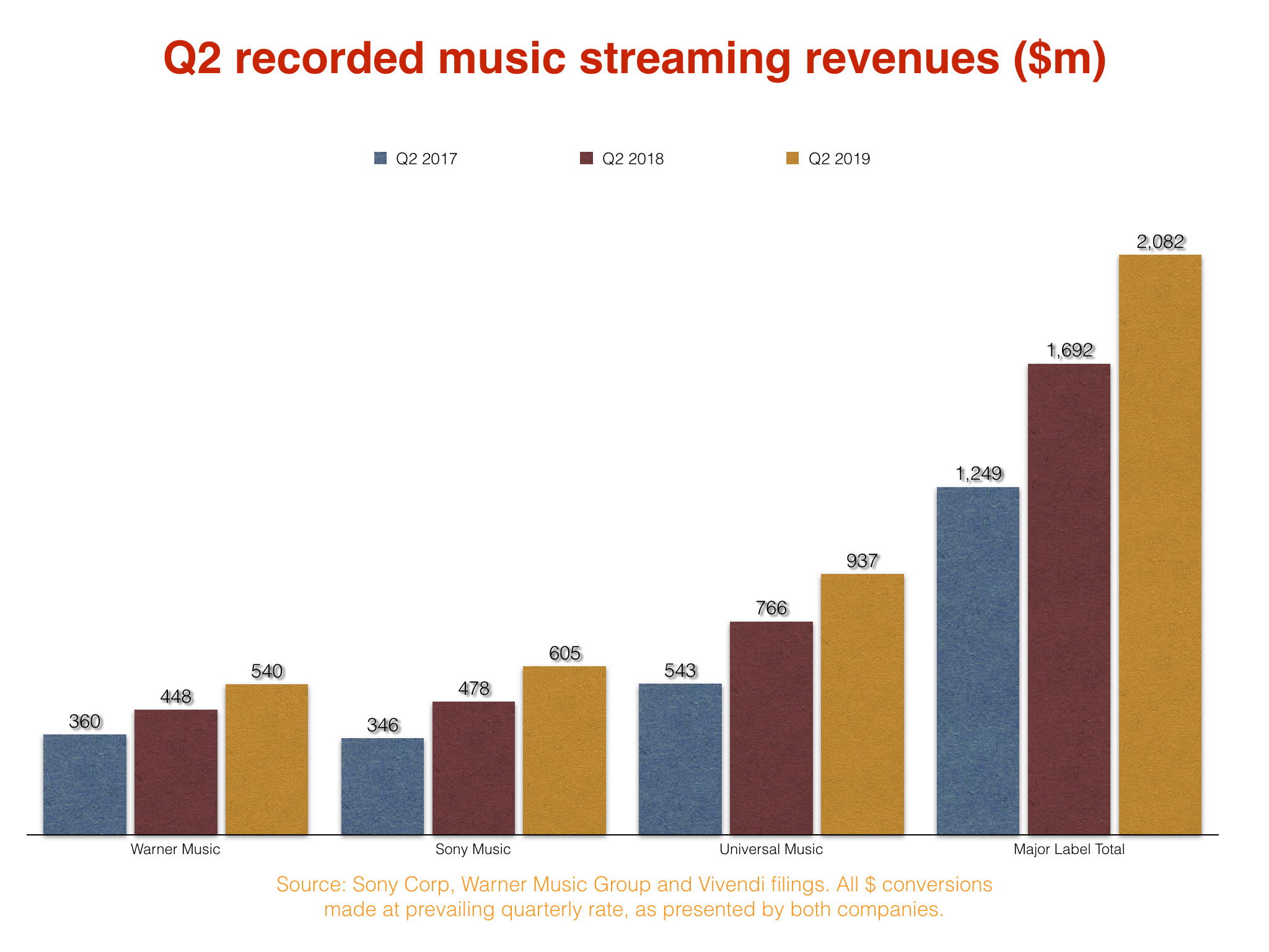 Music Streaming Growth bar graph