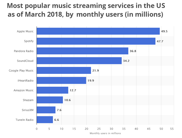 US Music Streaming Services 2018
