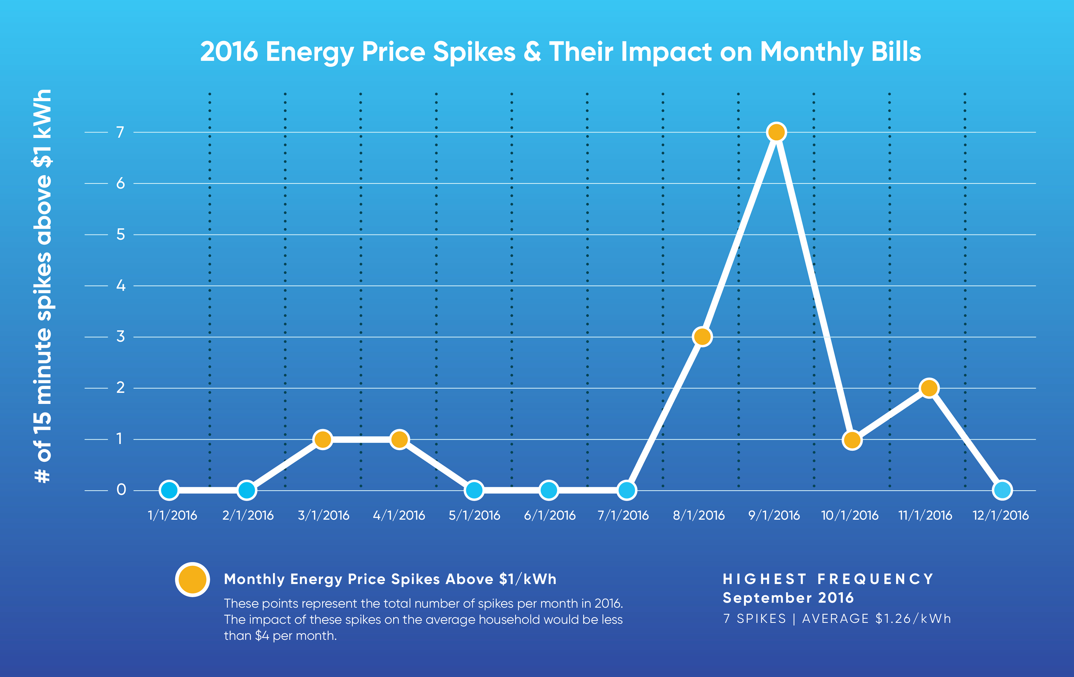 2016 Electricity Price Spikes Monthly Bills