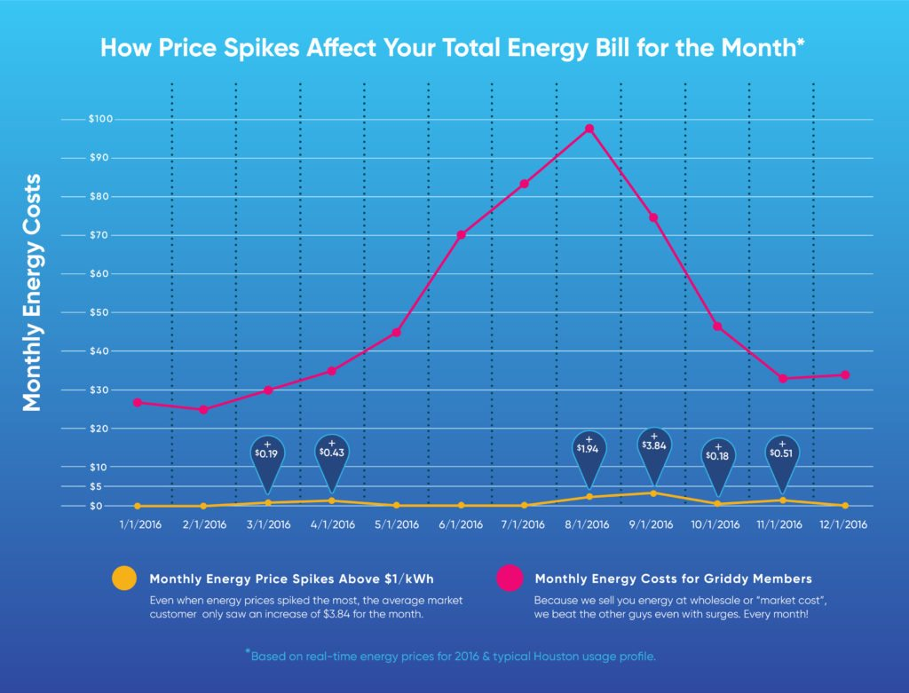 How Price Spikes Affect Your Total Electricity Bill