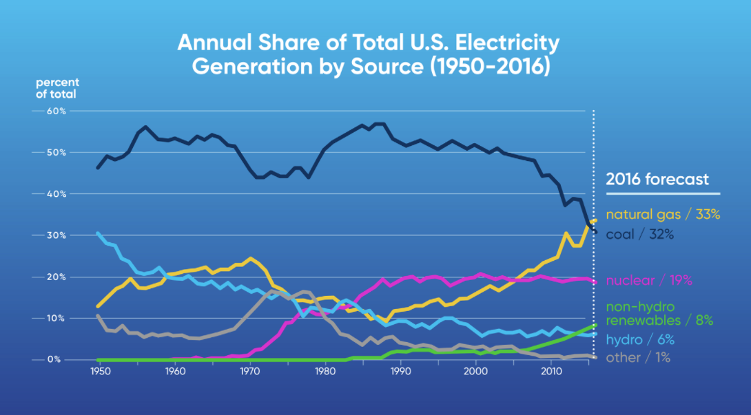 annual share of total us electricity generation