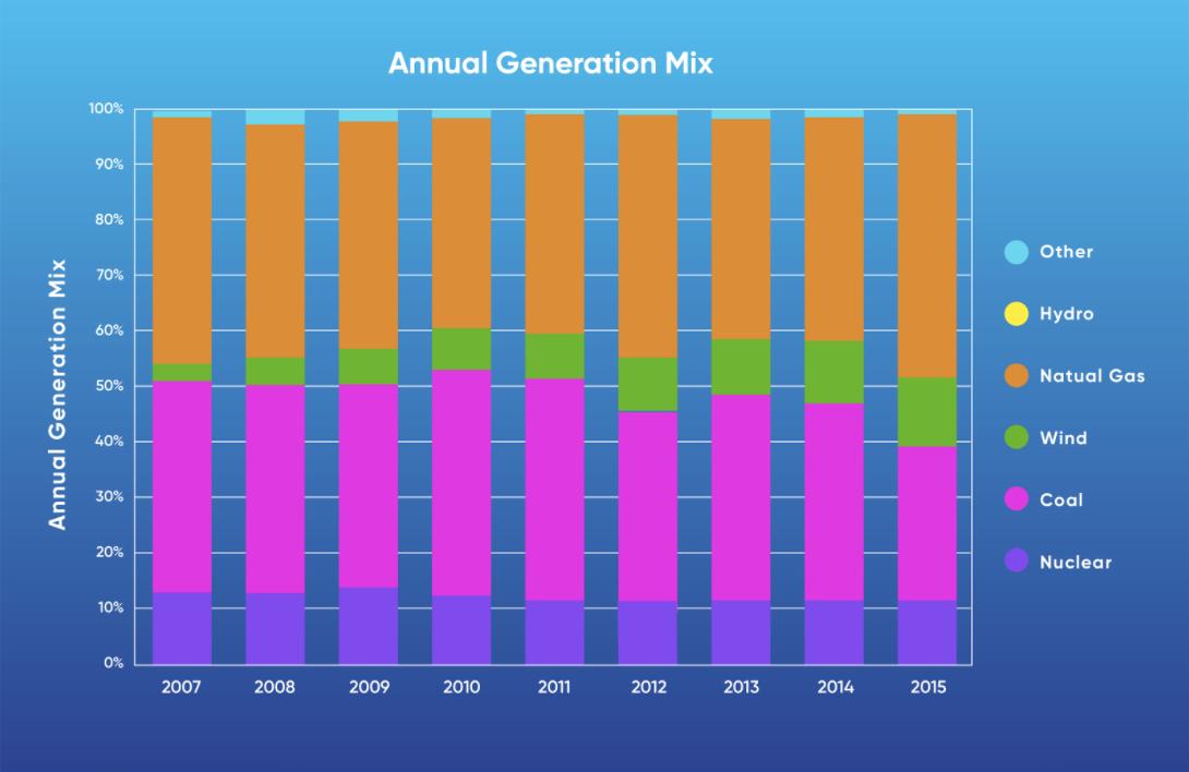 annual generation mix