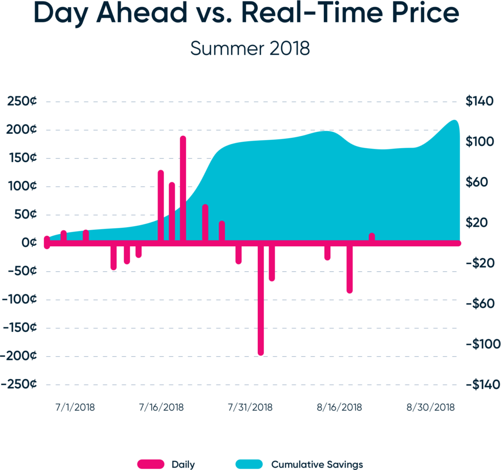 Day Ahead vs Real-Time Electricity Prices for Summer