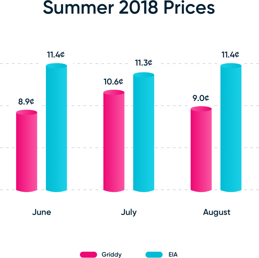 Summer 2018 Electiricty Prices: Griddy vs the Texas Average