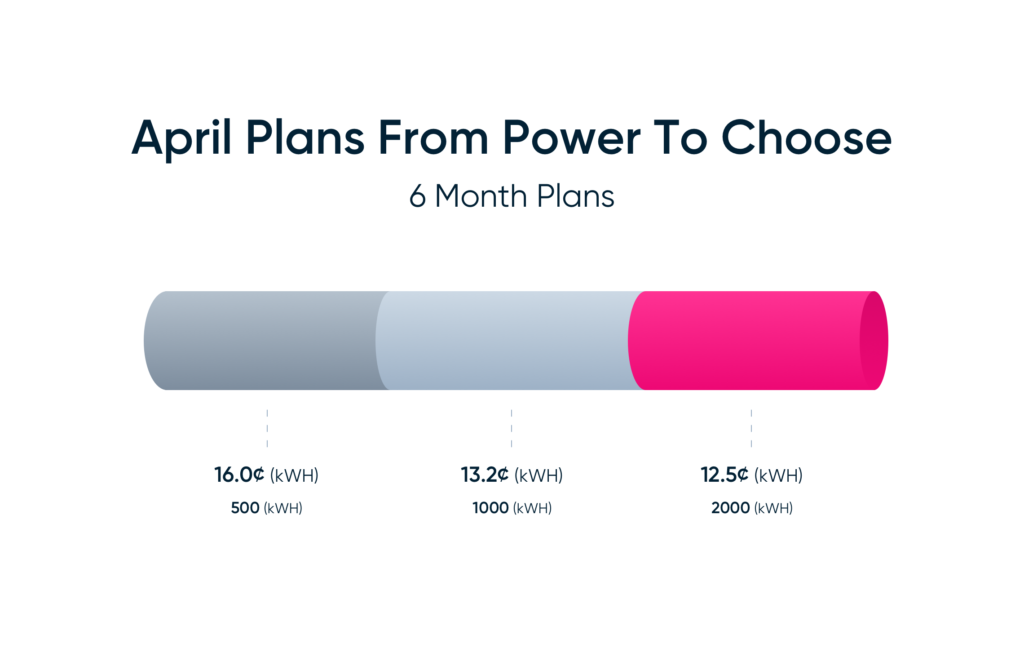 April Summer Electricity Plans from Power to Choose