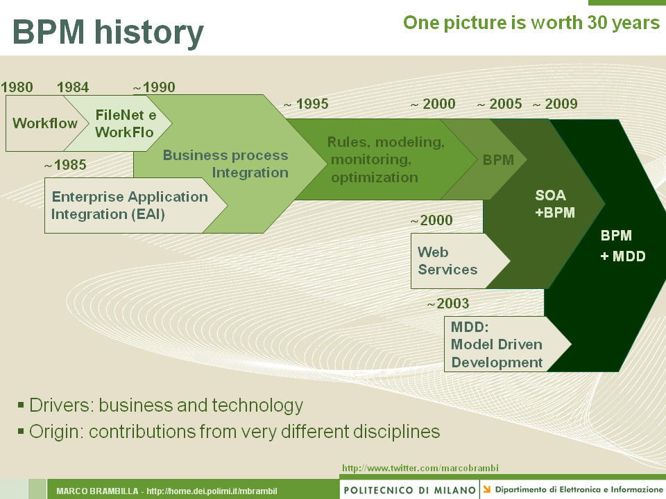 BPM History over 30 years, according to Marco Brambilla