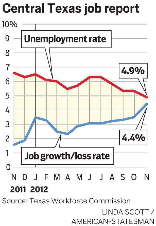 Job Growth versus Unemployment Rate