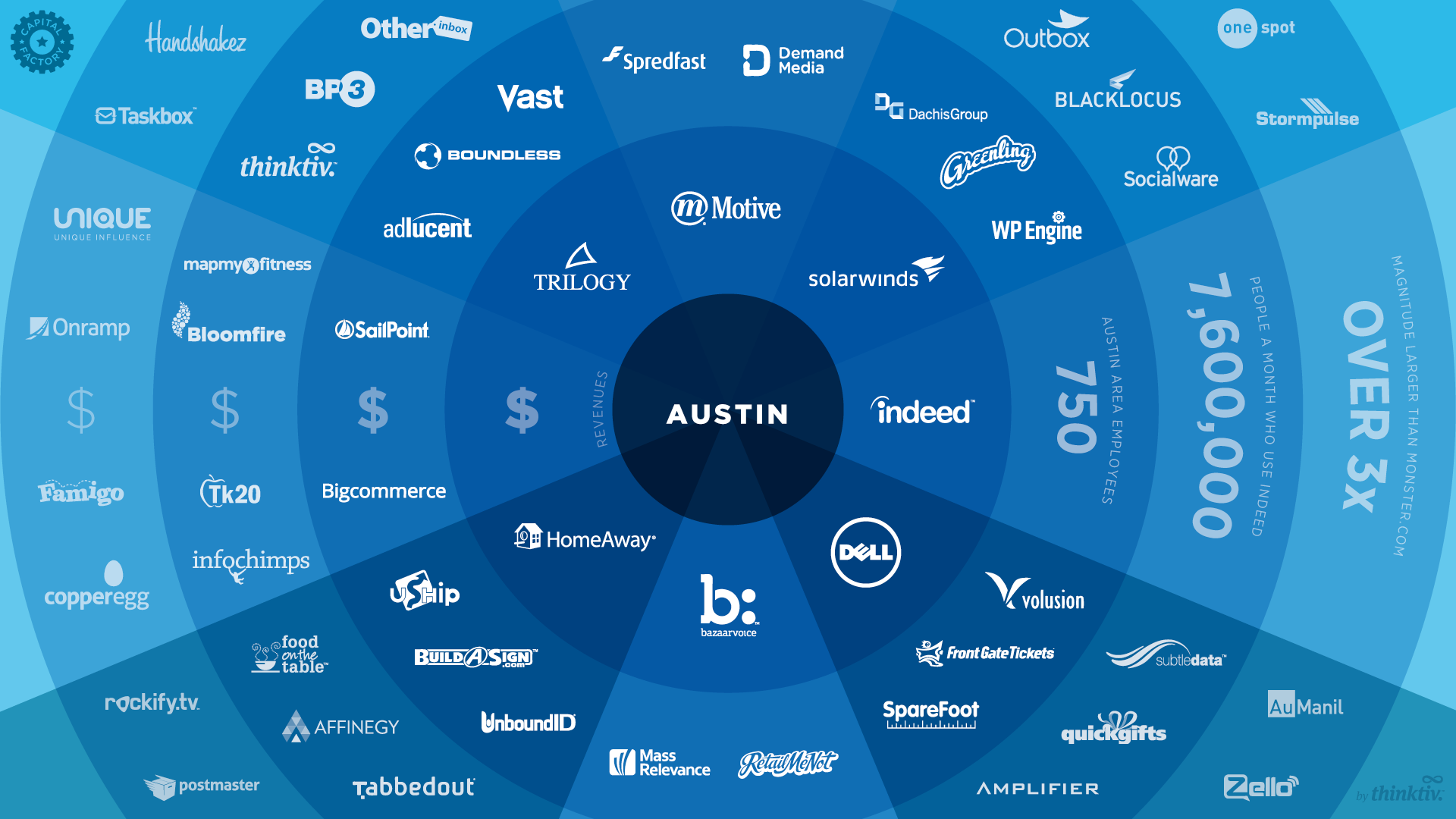 Austin Tech Scene