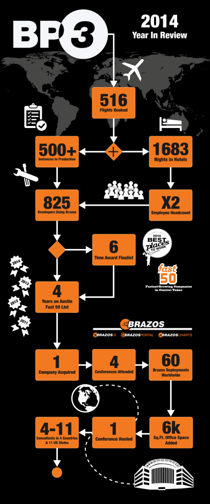 BP3InfoGraphic_2014InReview_WhiteGraphics.v2-2