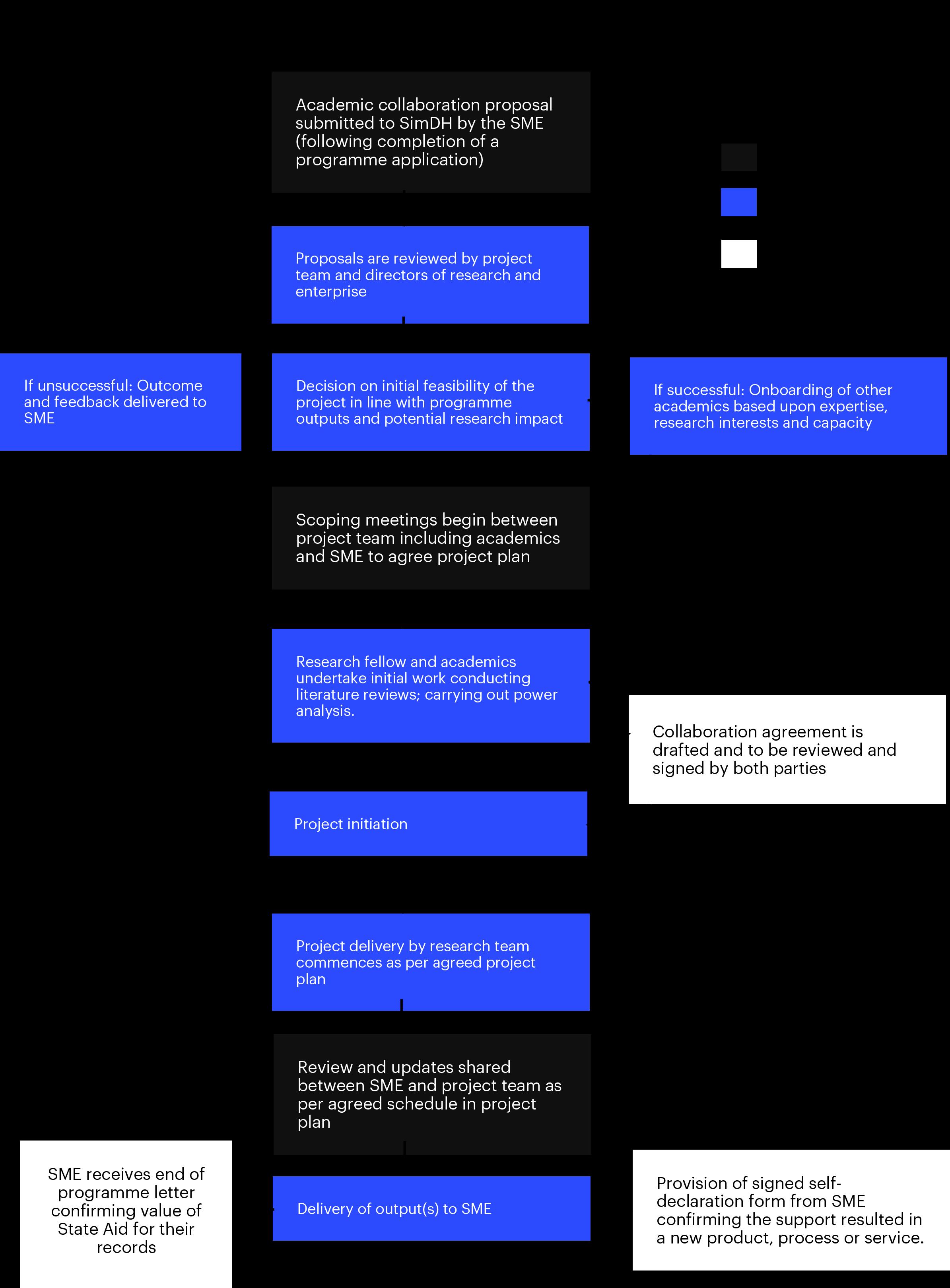 Flowchart of academic collaboration