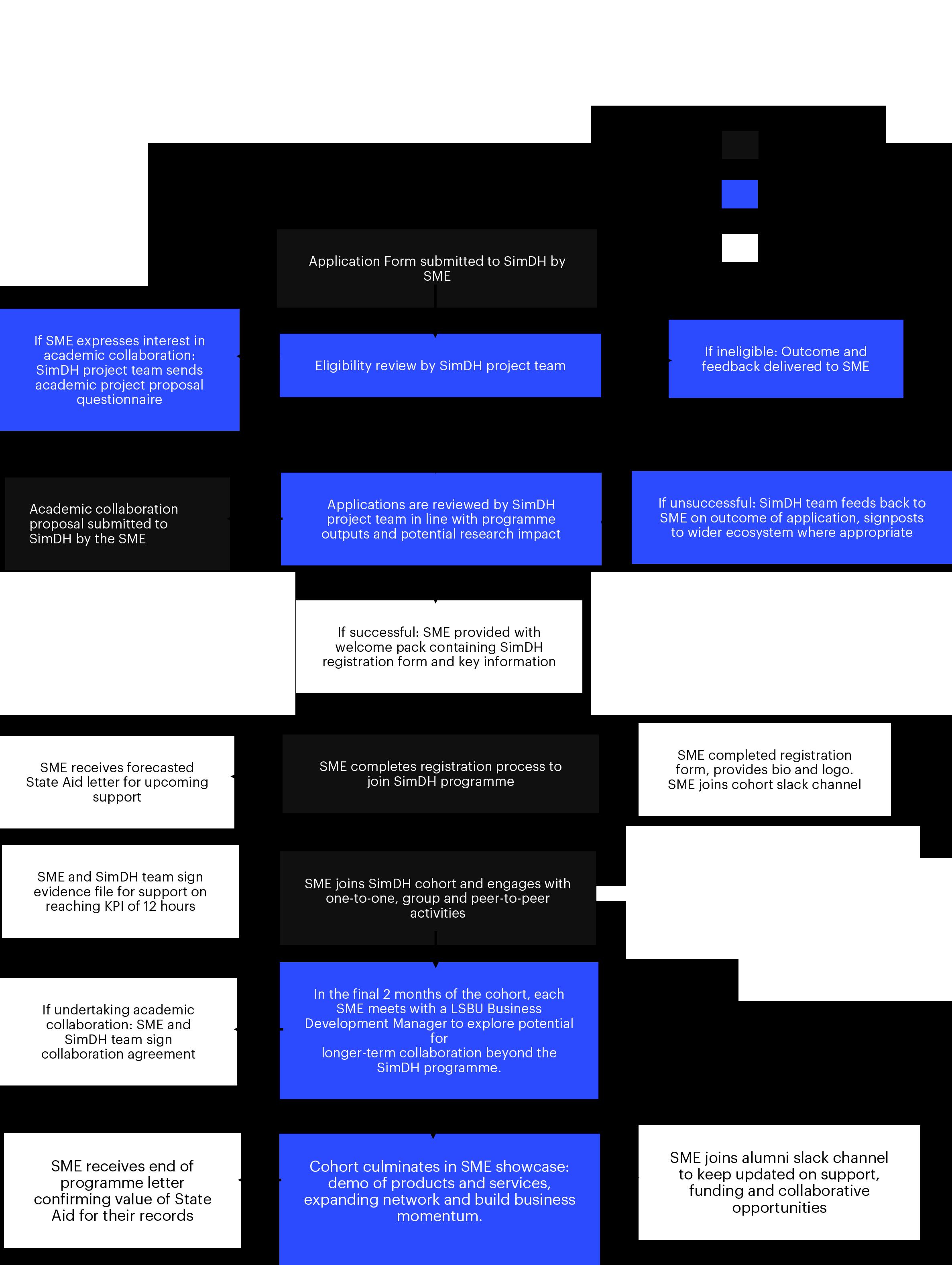 Flowchart of customer journey