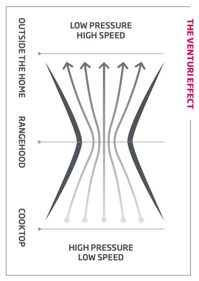 Perimeter Aspiration Explained