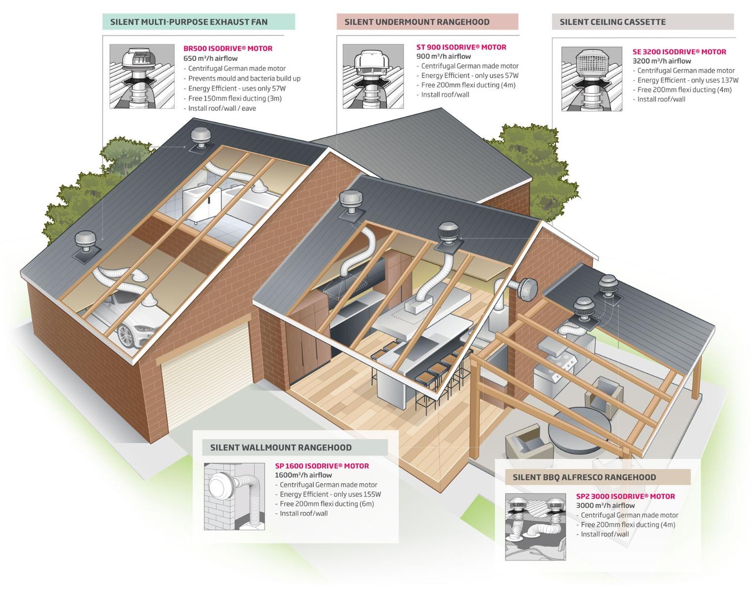 Complete Ventilation System