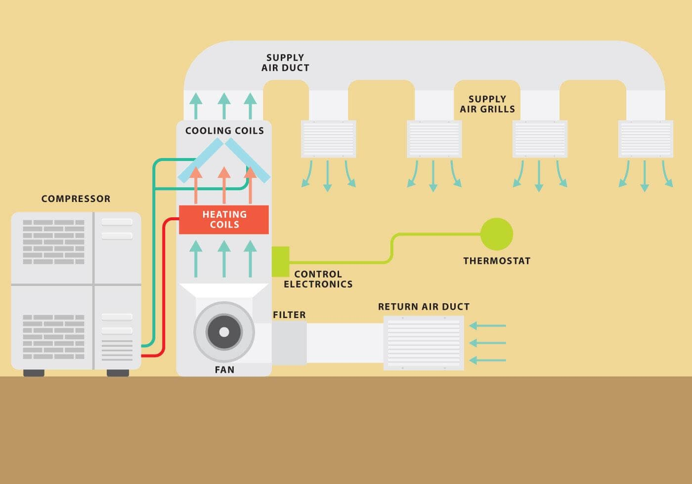 heating and ventilation system