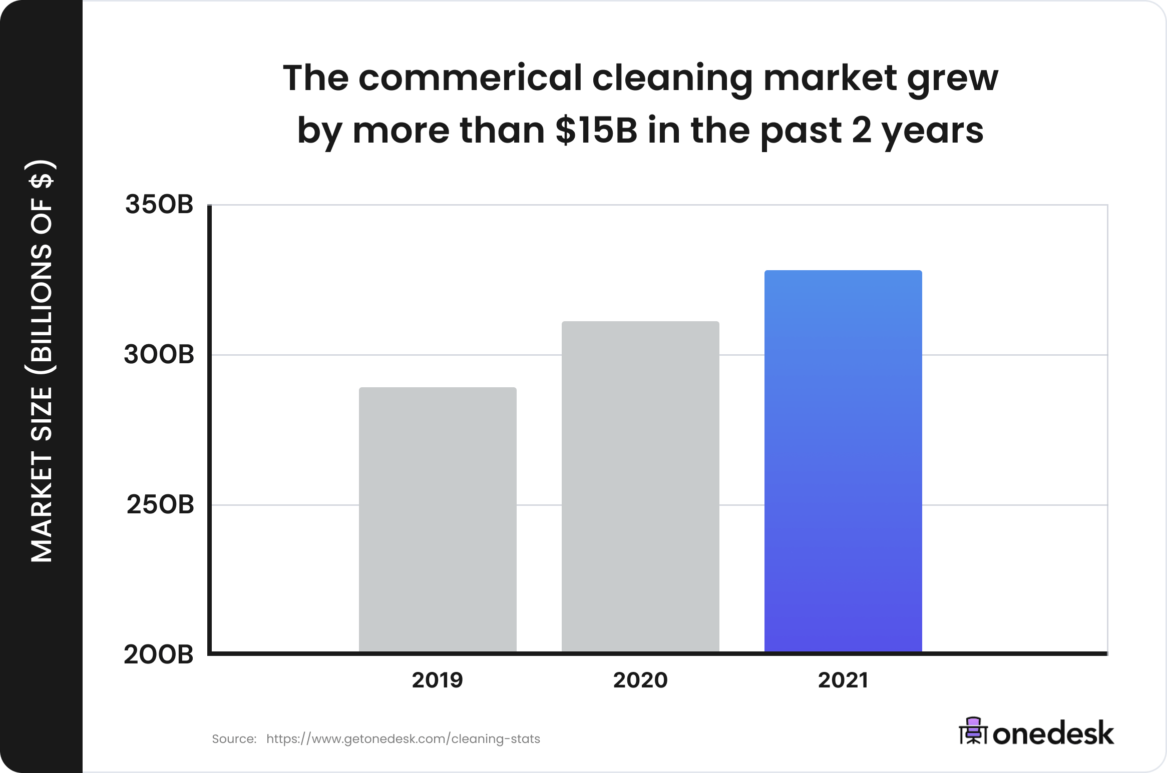 commercial cleaning market growth