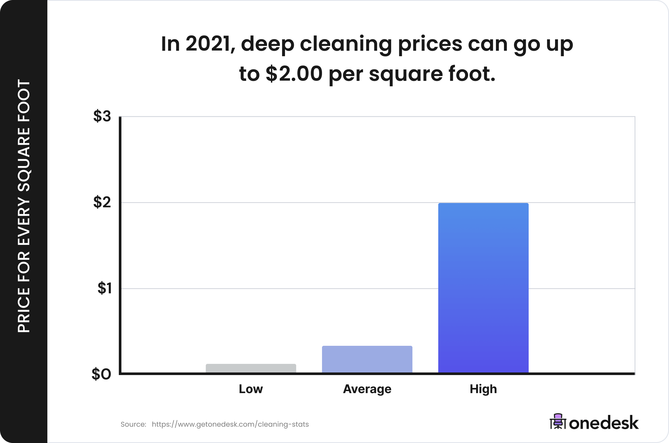 deep cleaning prices trends