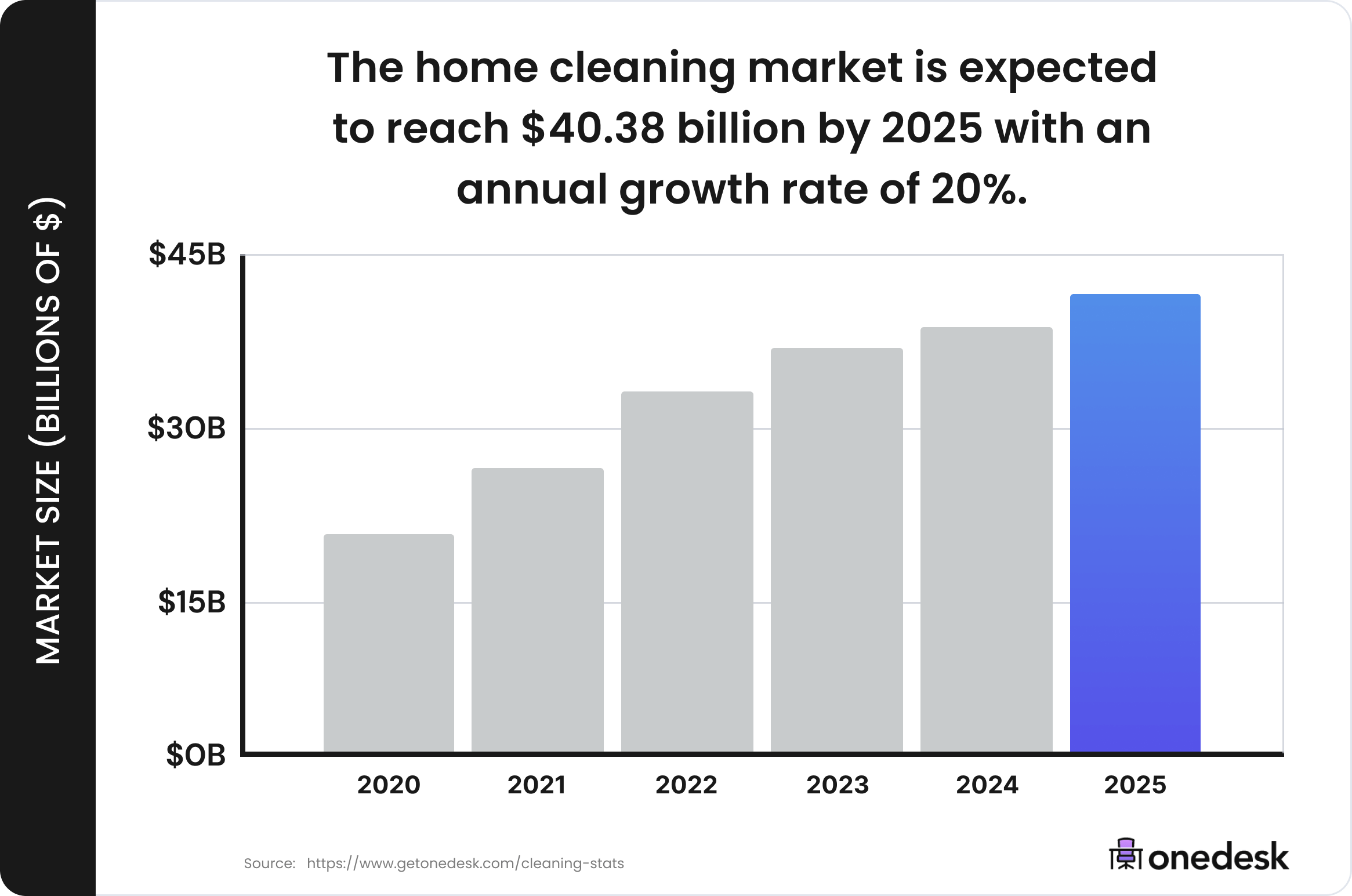 house cleaning industry market size