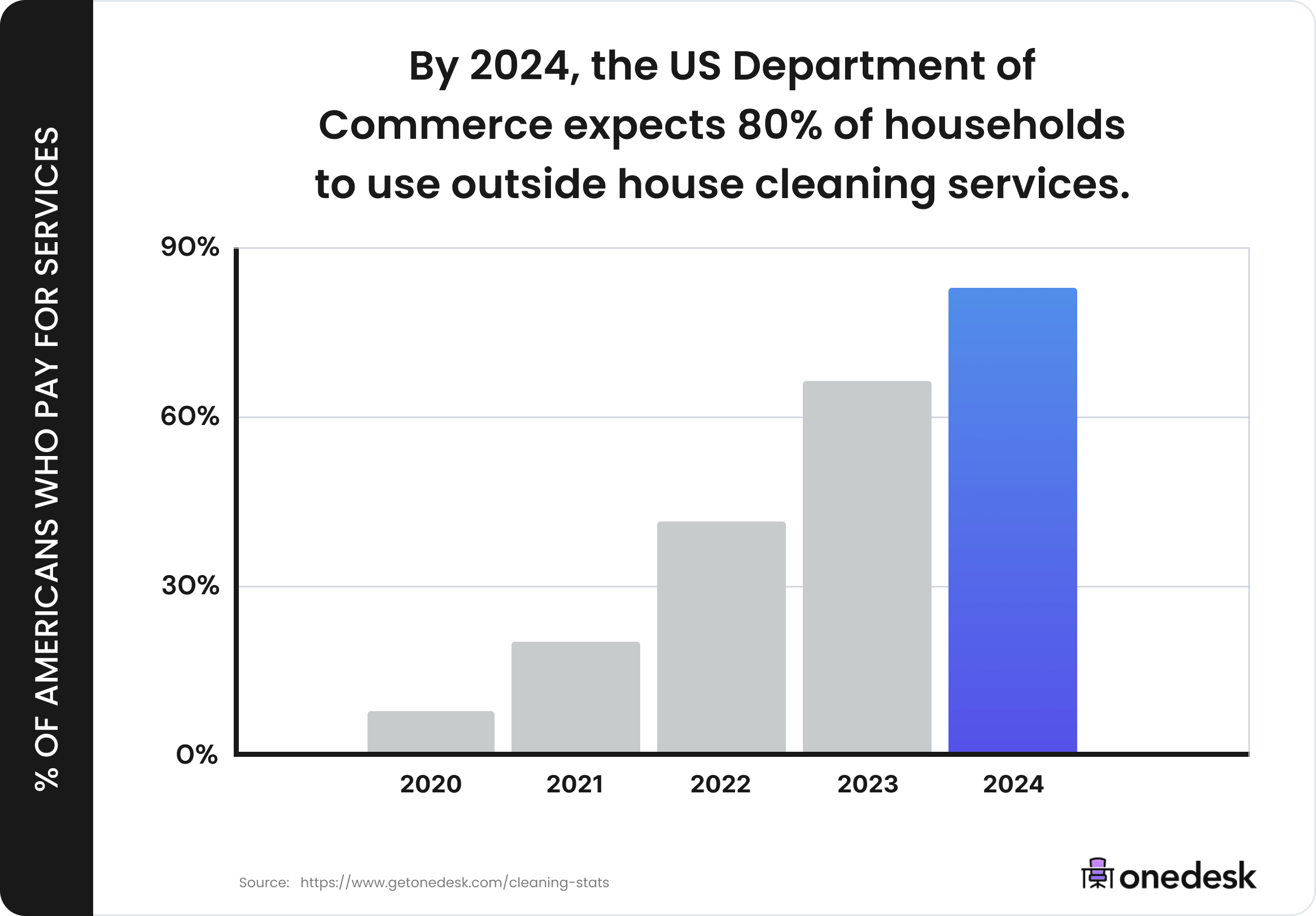 how many people hire house cleaners