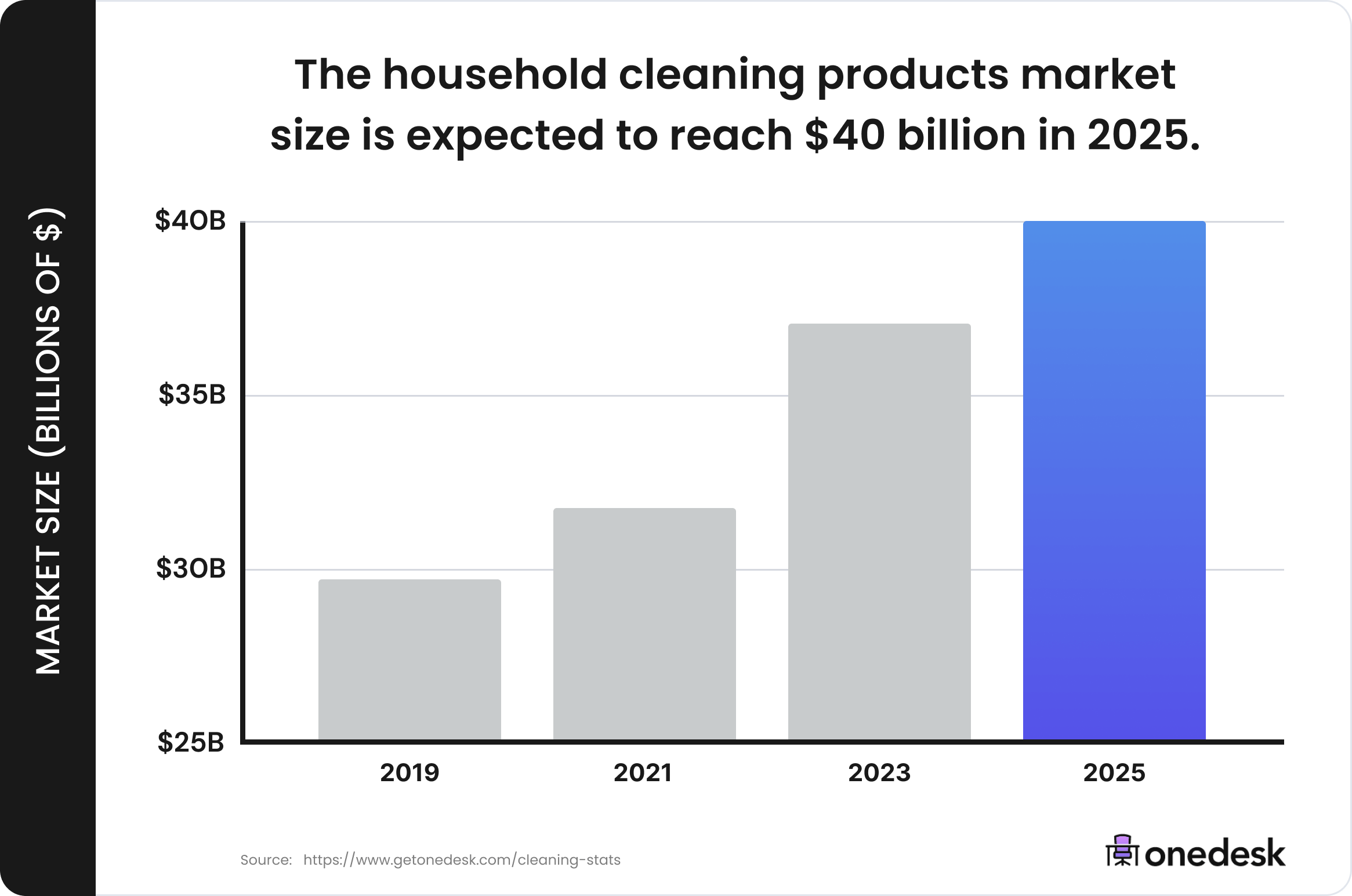 cleaning products industry size