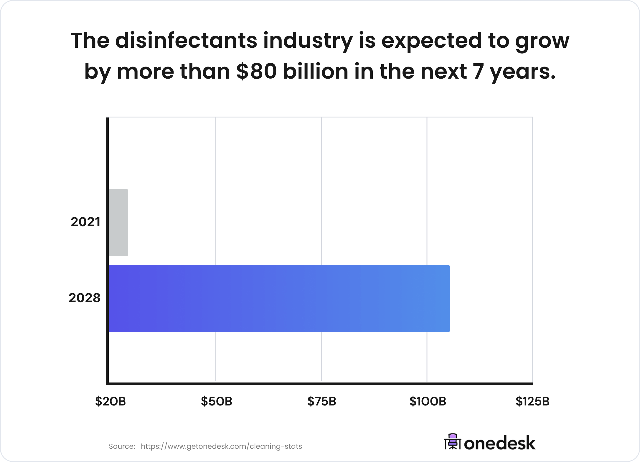 disinfectants industry growth