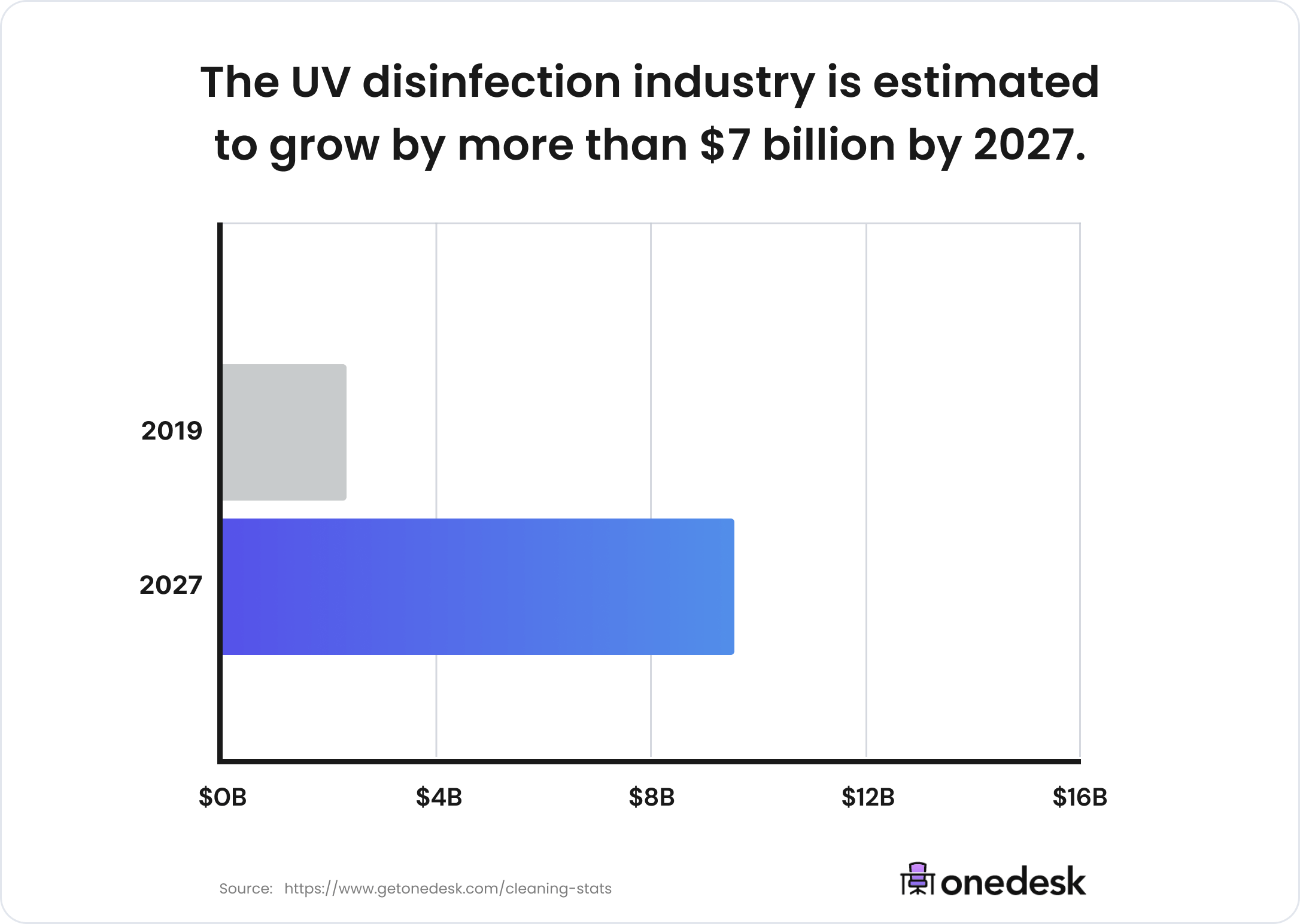 UV disinfection industry