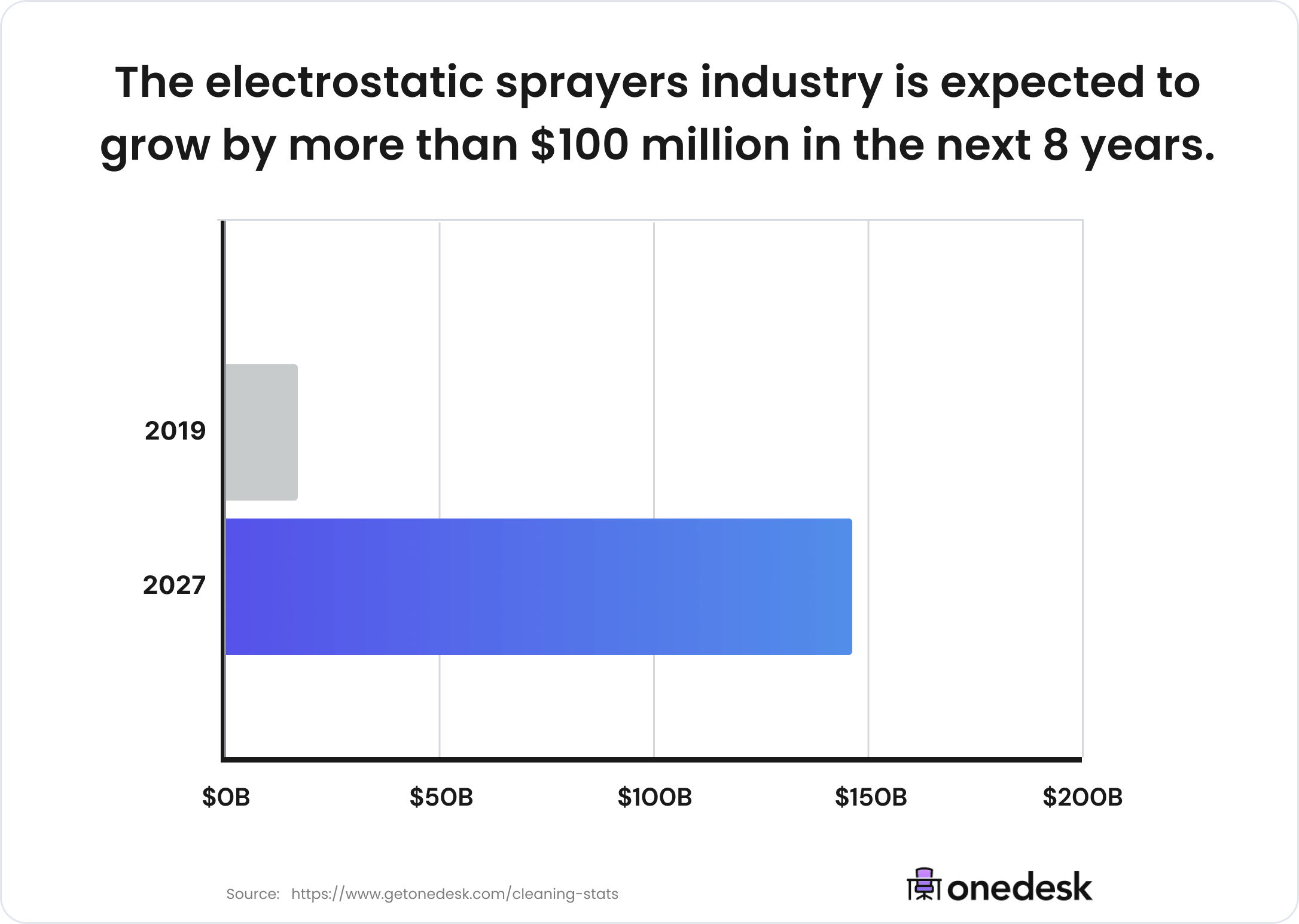 electrostatic sprayers industry growth
