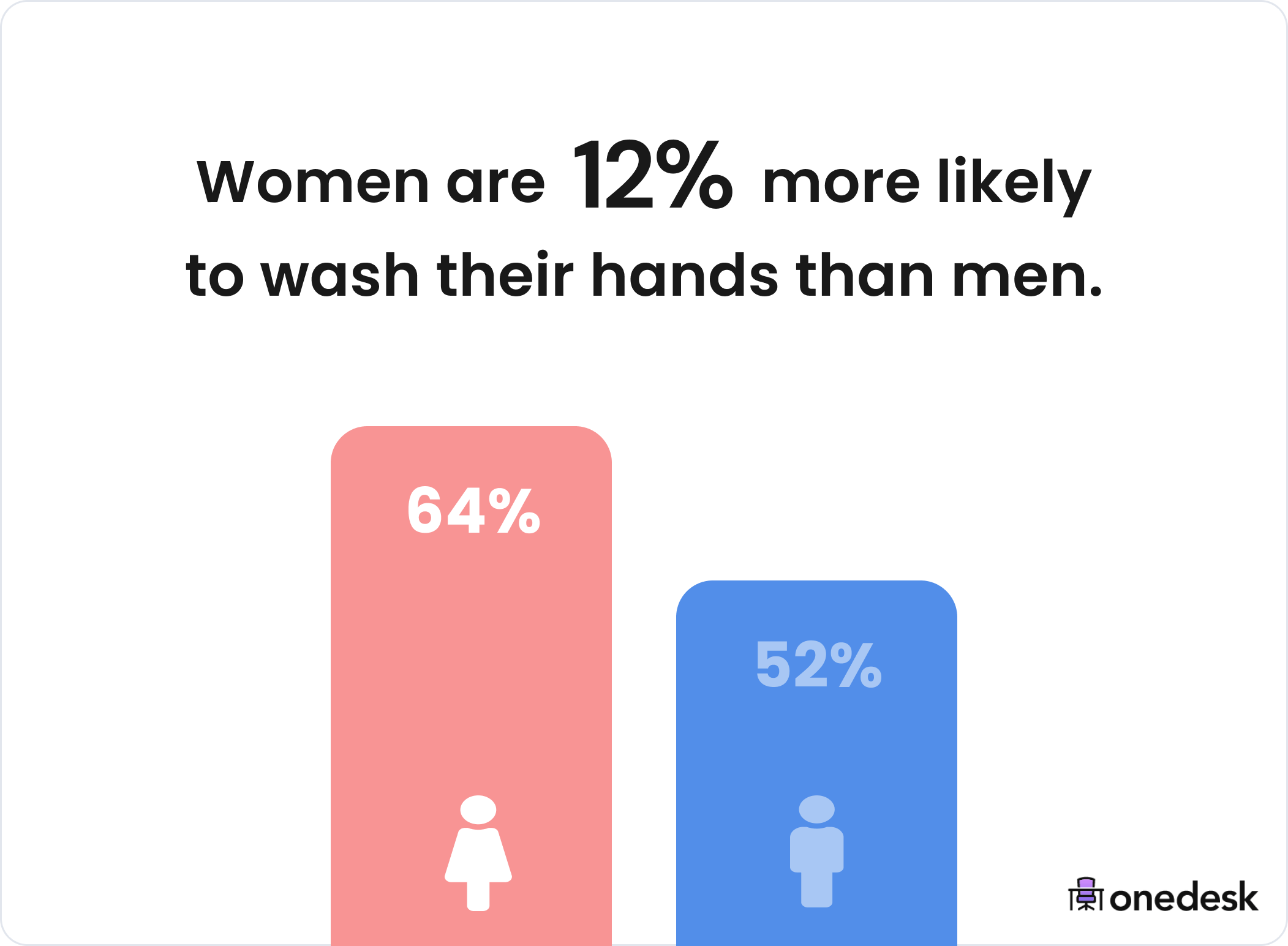 women wash their hands more than men