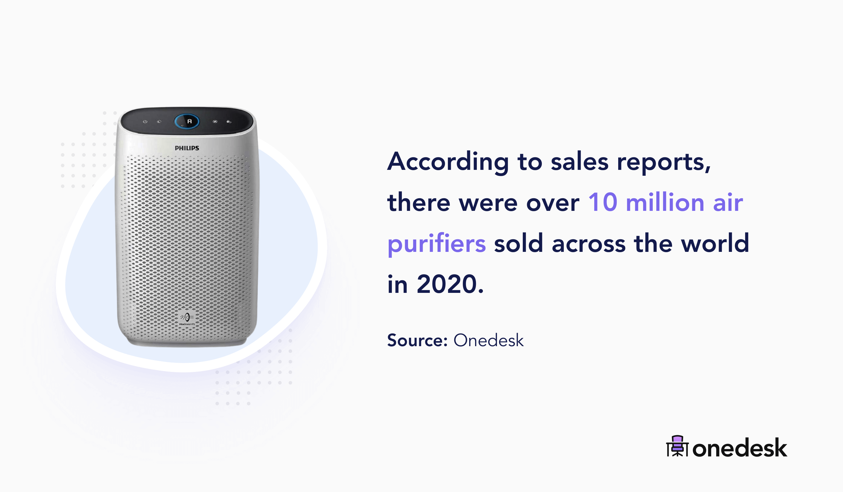 10 million air purifiers sold