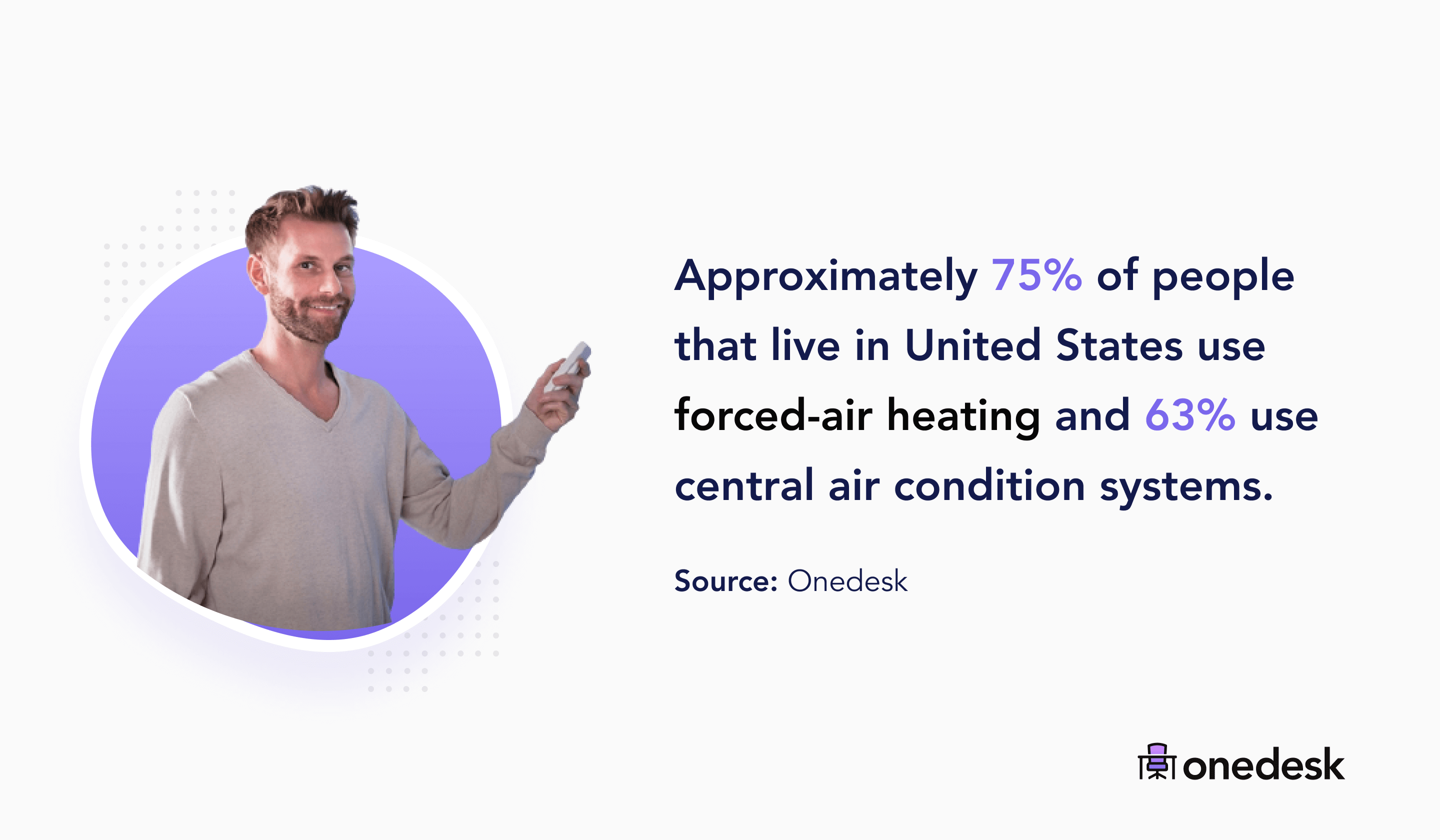 75% of people in the US use forced air heating