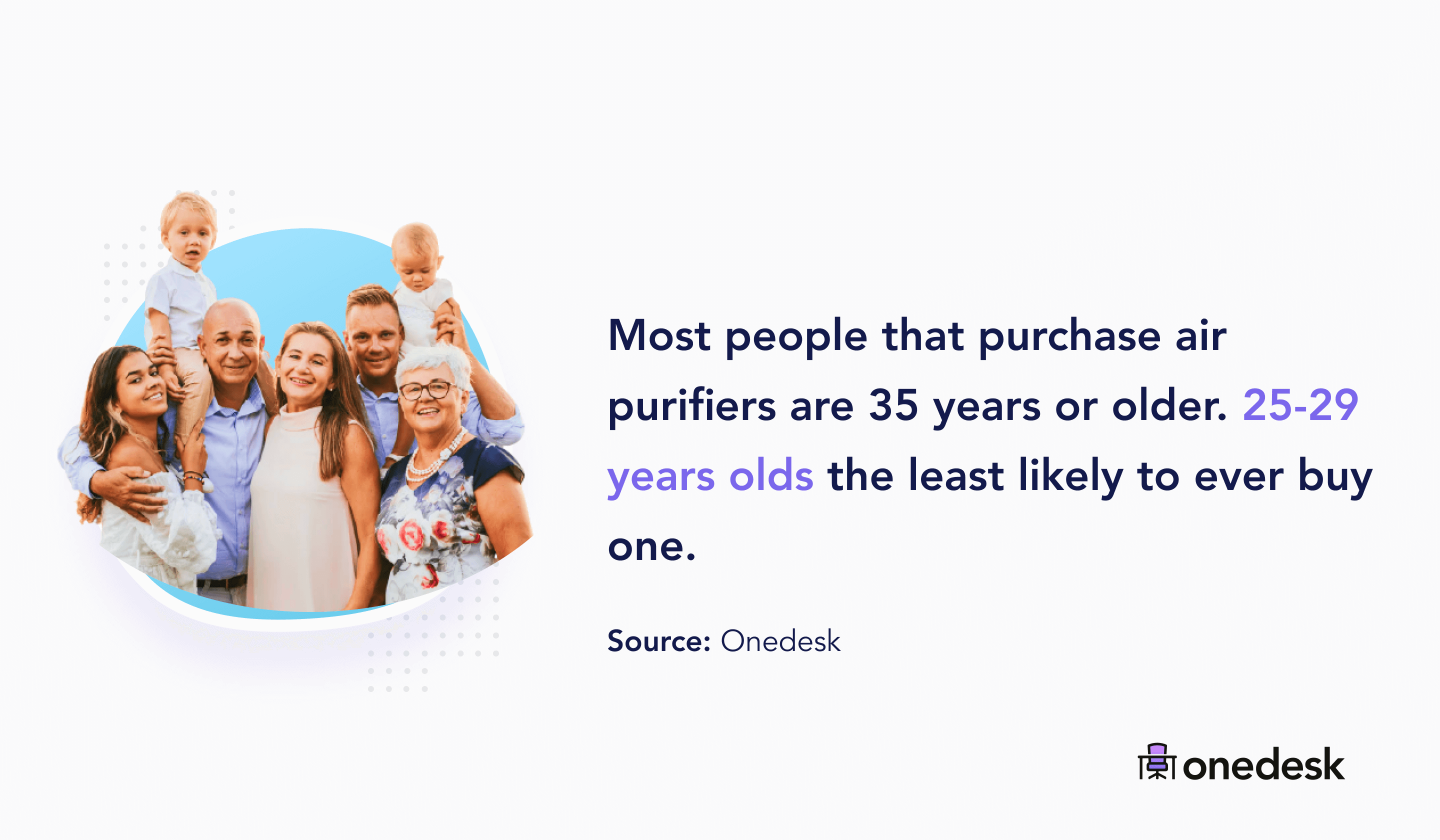 most air purifier buyers are 35 years or older