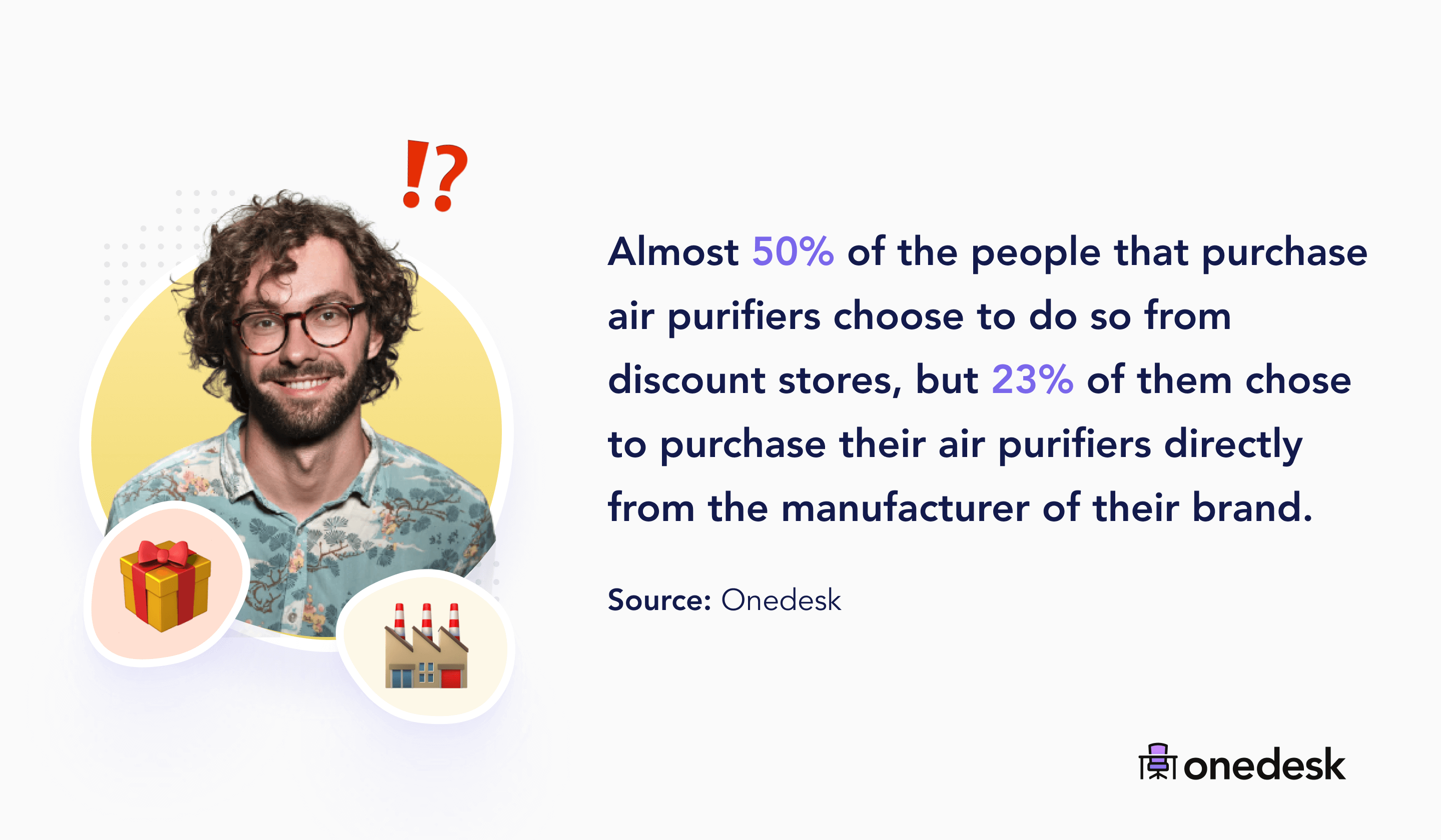 50% of people purchase air purifiers at discount stores