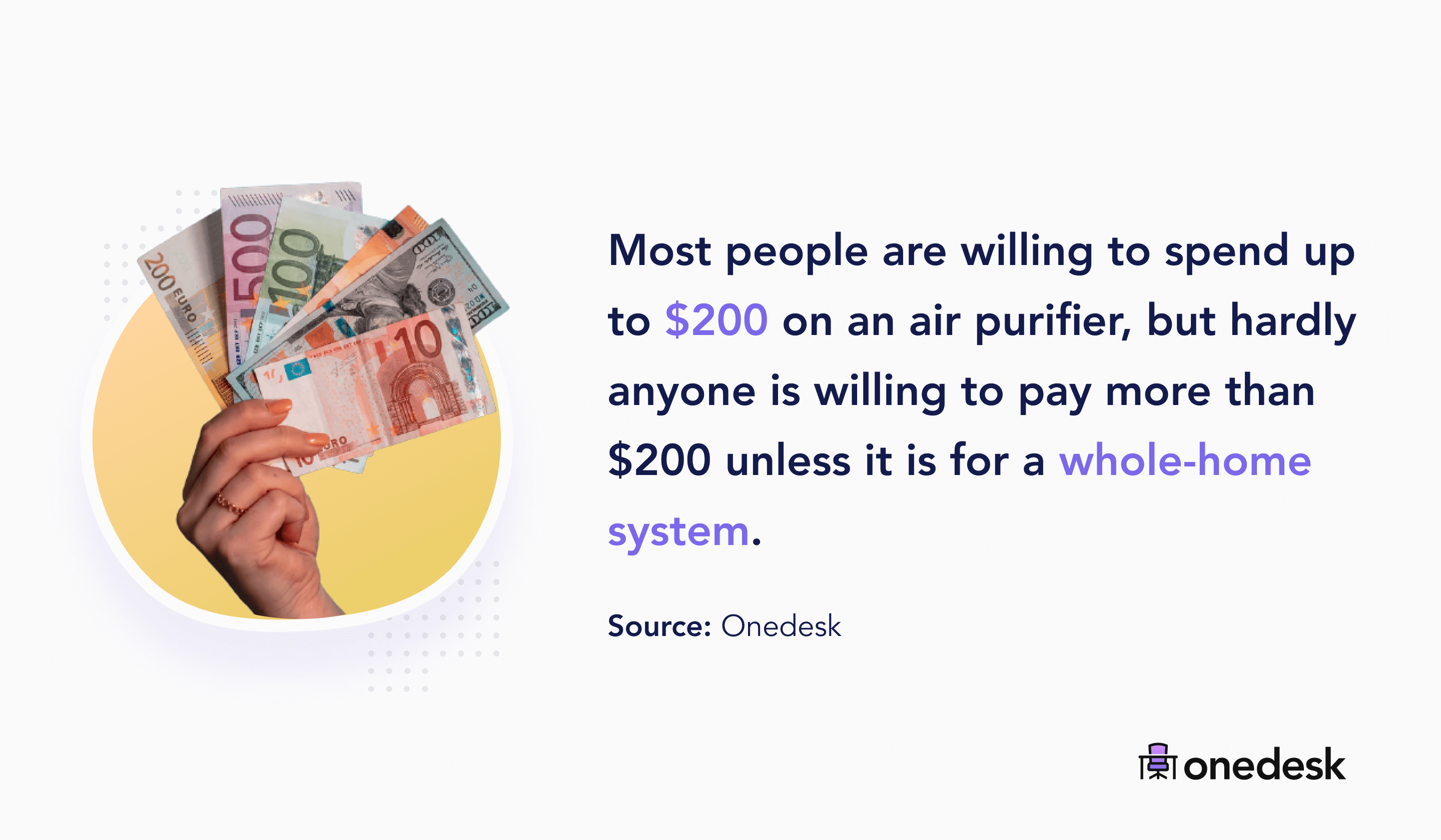 people spend up to $200 on an air purifier