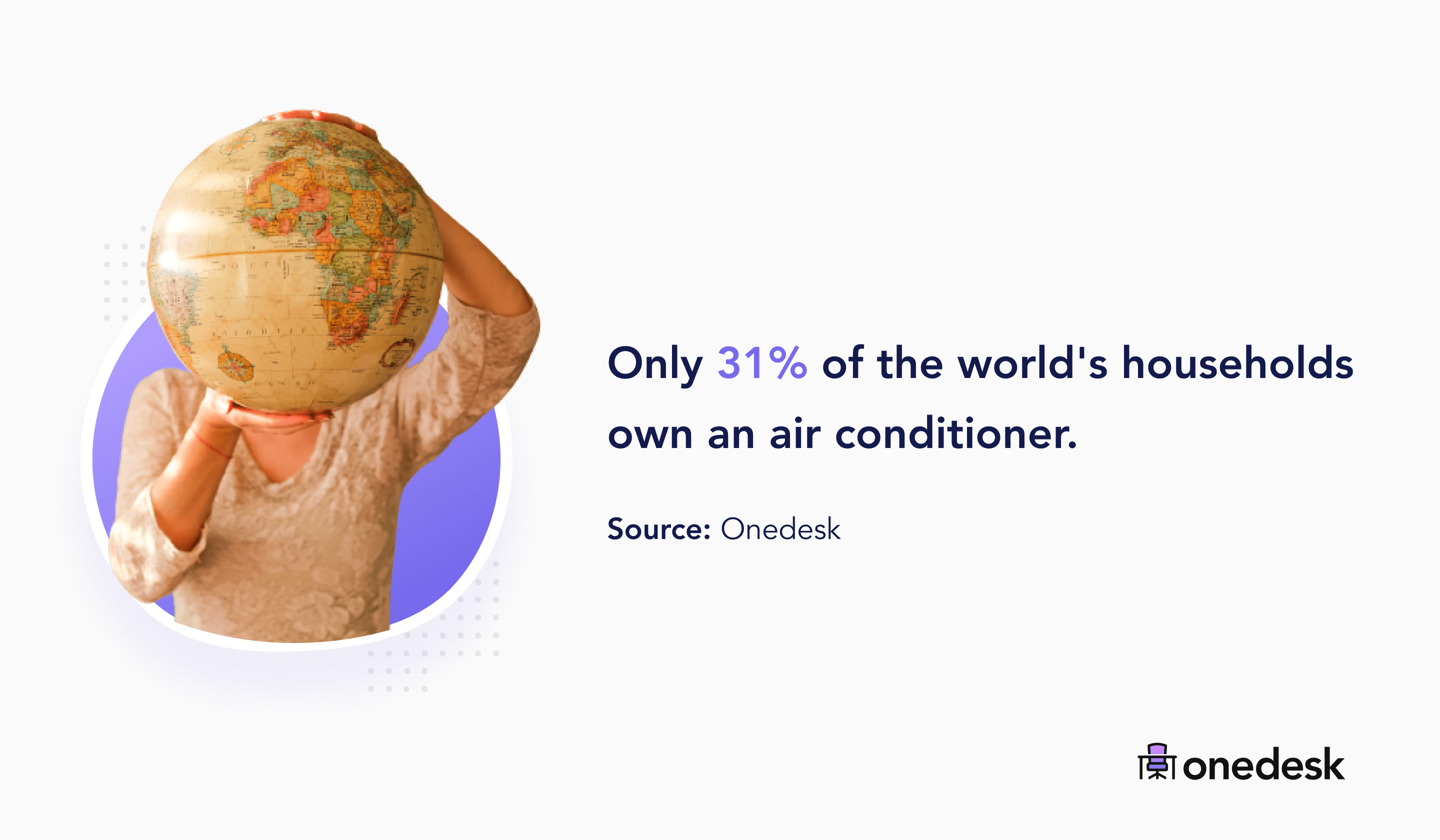 31% of the world's households own an air conditioner