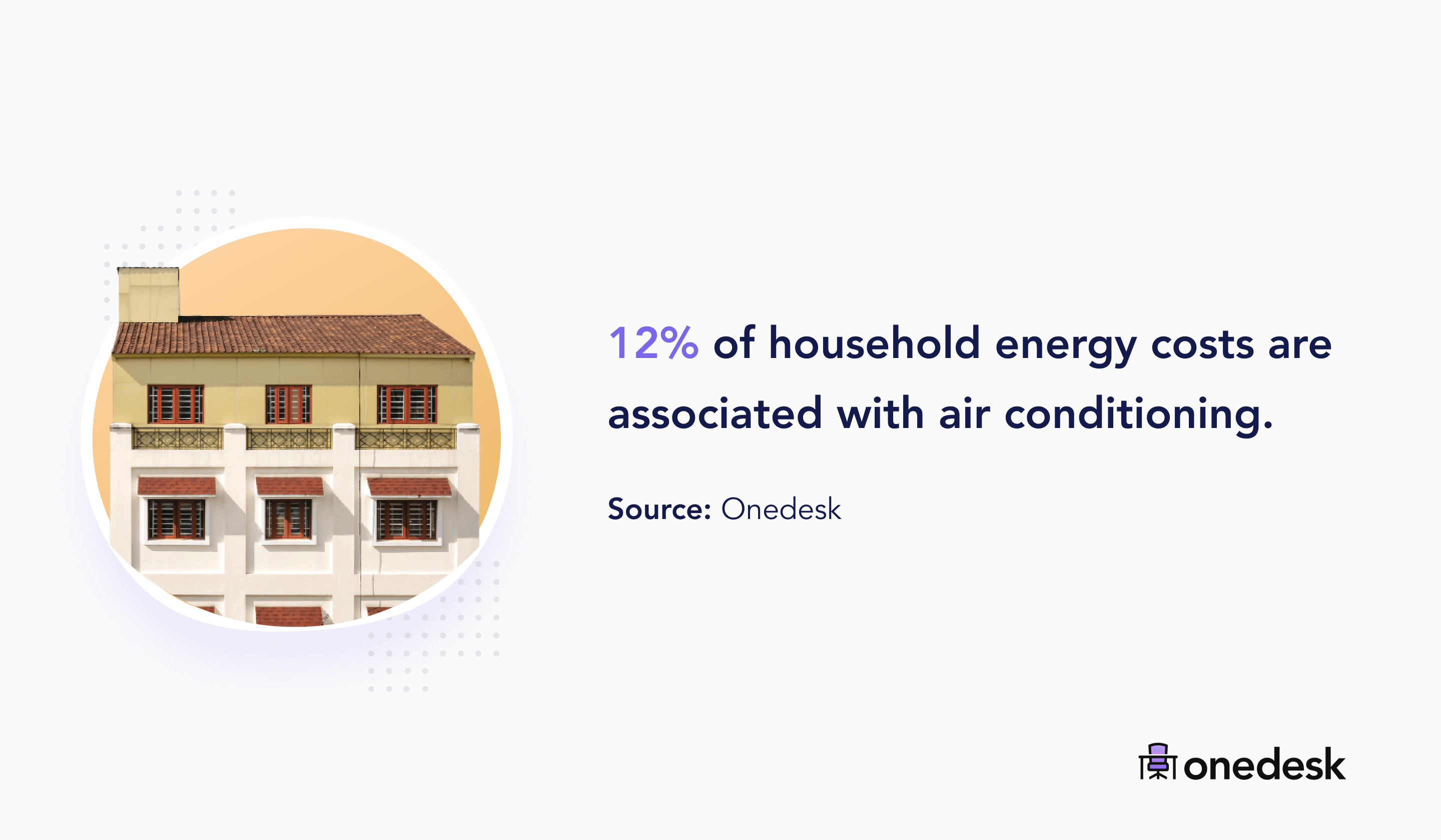 12% of household energy costs are AC related