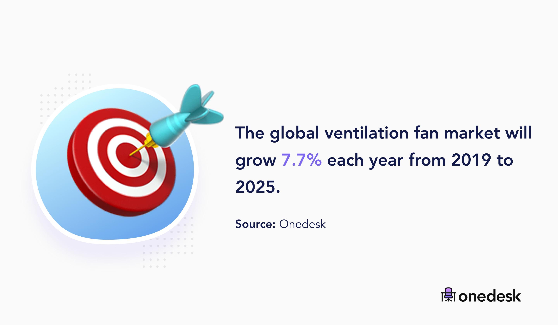 global ventilation fan market size