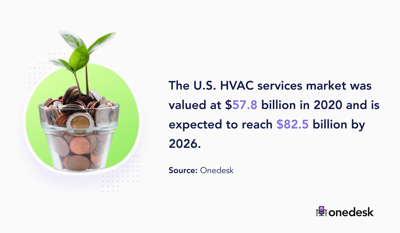 united states HVAC services market size