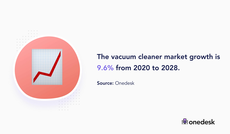 vacuum cleaner market growth