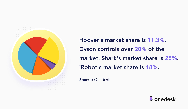 vacuum companies market share