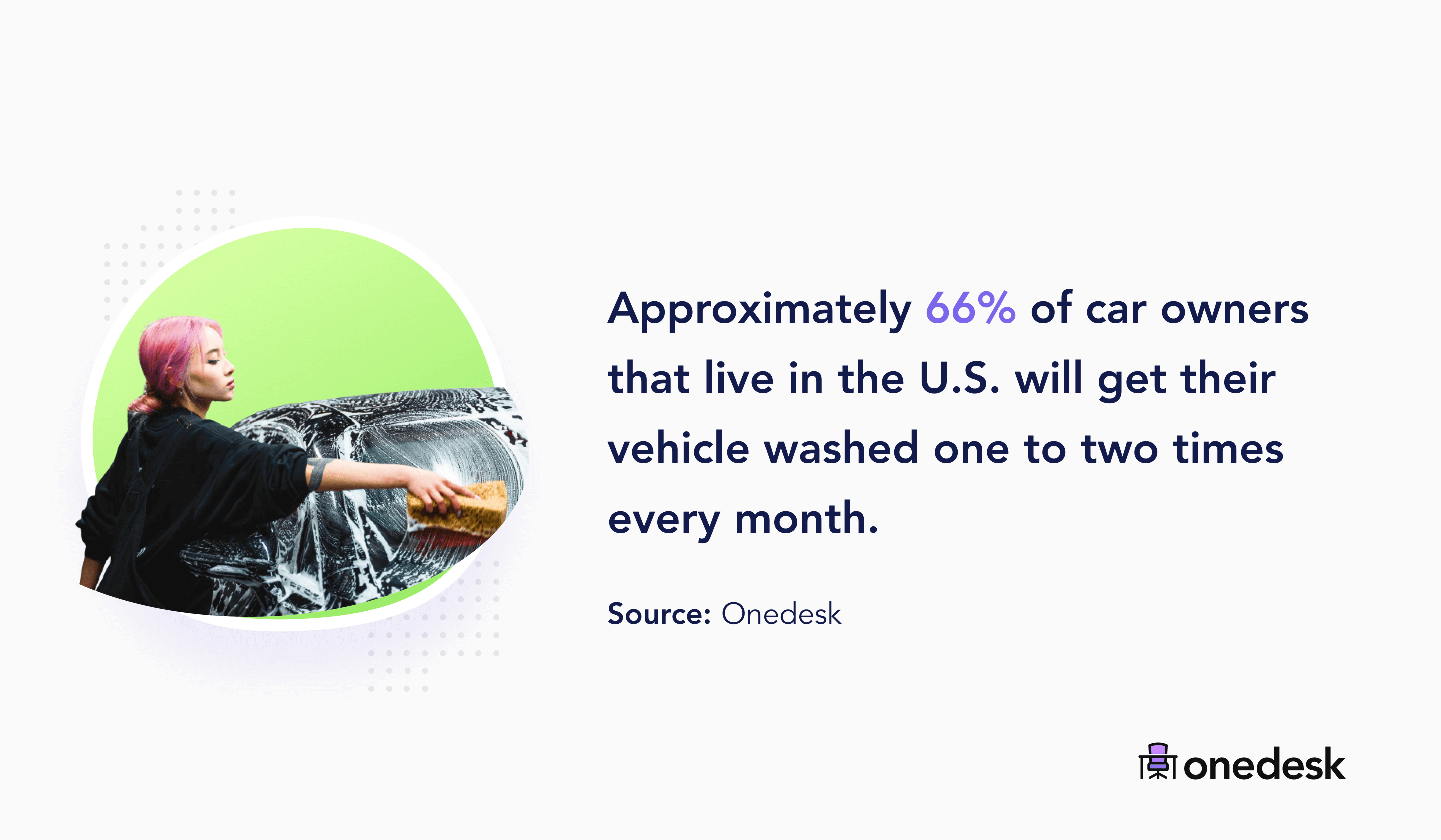 66% of car owners wash their car 1 to 2 times every month