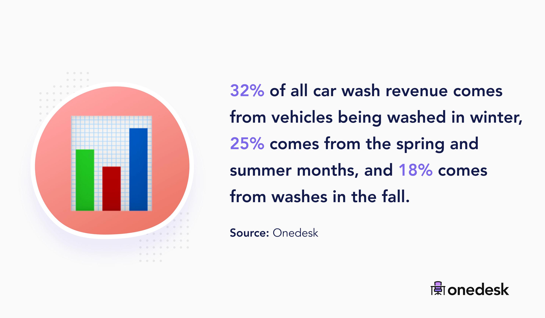 car wash revenue by season
