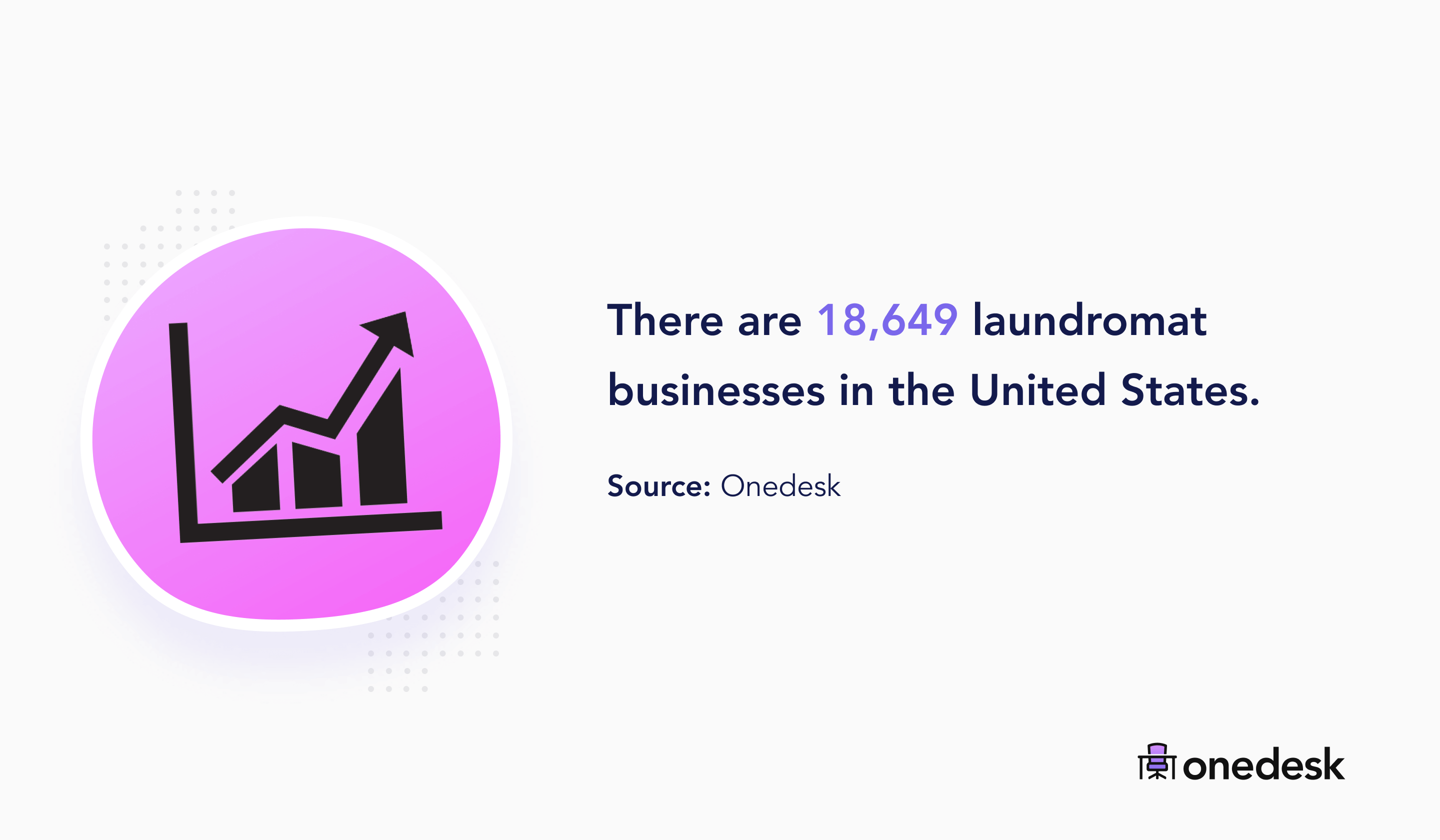 18,649 laundromat businesses in the USA